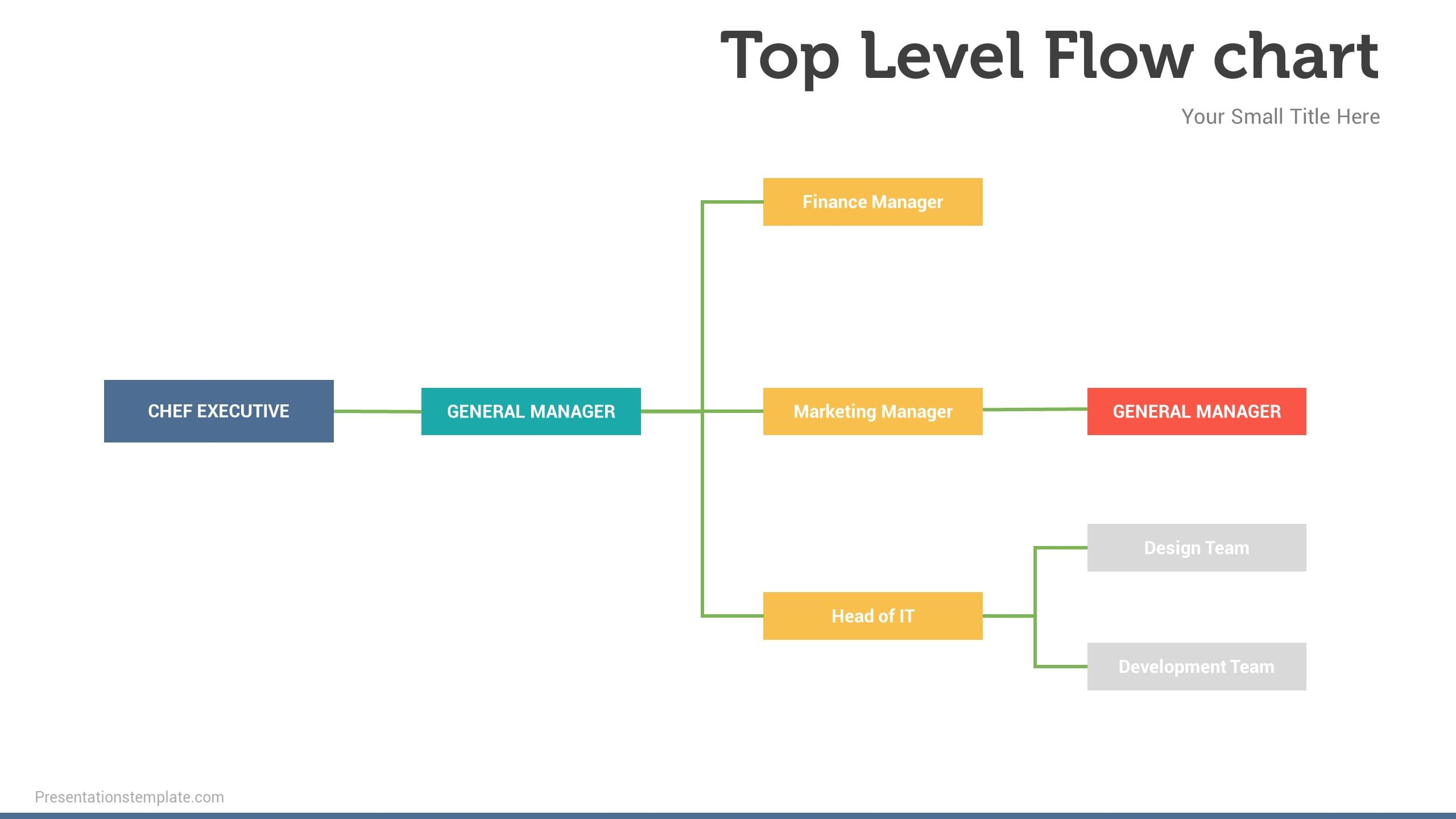 Busienss top level flow chart